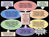 Graphic Educational Philosophy