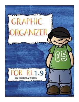 No Prep Reading Response Graphic Oranizers for Common Core RL 1.9