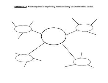 Graphic Organisers (9)
