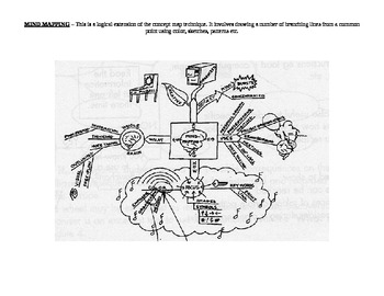 Graphic Organisers (9)