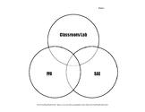 Graphic Organizer: Ag Ed Three Circle Model