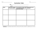 Graphic Organizer Bundle ~ Symbolism, Imagery, Figurative
