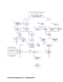 Graphic Organizer - Causes of the American Revolution