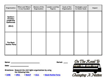 Graphic Organizer: Civil Rights Organizations