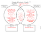 Graphic Organizer - Compare and Contrast - The True Story of the 3 Little Pigs