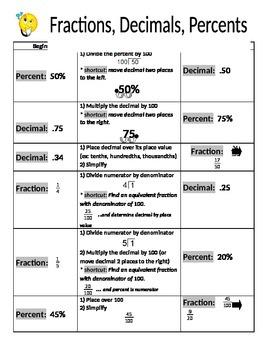 Graphic Organizer Conversions Fractions, decimals, percents