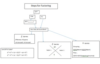 Graphic Organizer: Factoring