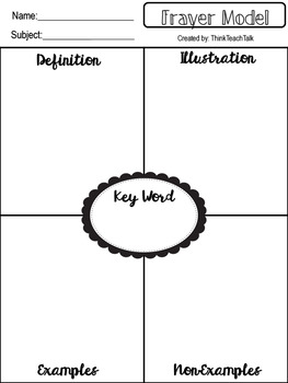 Graphic Organizer- Frayer Model