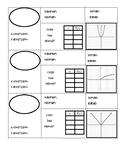 Graphic Organizer: Graphs of Parent Functions