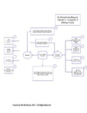 Graphic Organizer - Martin Luther King Jr. and Malcolm X -
