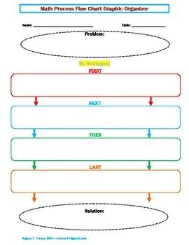 Graphic Organizer Math Process Flowchart