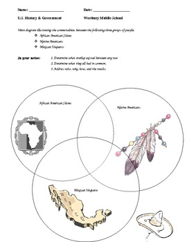 Graphic Organizer - Native Americans, African Americans,