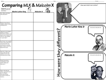 Graphic Organizer & Readings comparing MLK & Malcolm X