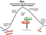 Graphic Organizer- SWBST and BME Showing Plot