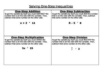 Graphic Organizer Solving One Step Inequalities