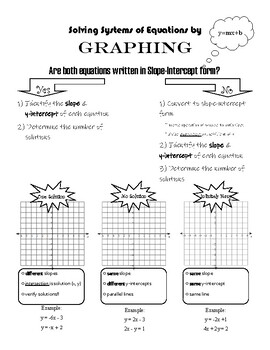 Graphic Organizer - Solving Systems of Equations by Graphing