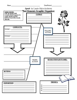 "Graphic Organizer - ""Speak"" by Laurie Halse Andersen"
