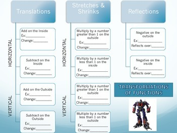 Graphic Organizer - Transformations of Functions