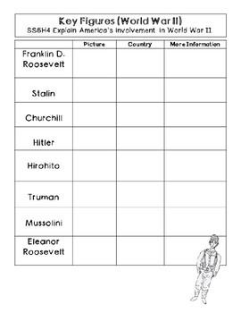 Graphic Organizer World War 2 Key Figures