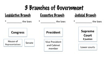Graphic Organizer for 3 Branches of Government