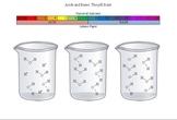 Graphic Organizer for Acid/Base Chemistry