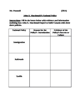 Graphic Organizer for John A. Macdonald's National Policy