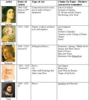 Graphic Organizer for Renaissance Artists - Bill Burton