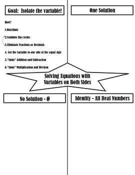 Graphic Organizer for Solving Equations with Identity and No Solutions