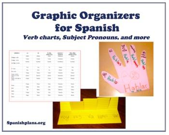 Graphic Organizer for Spanish conjugations