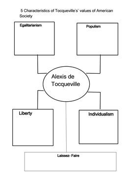 Graphic Organizer for de Tocqueville 5 Values