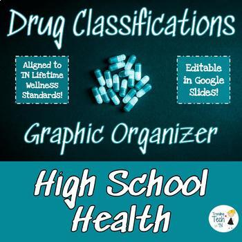 Graphic Organizer - Controlled Substance Act Narcotics and Commonly Abused Drugs