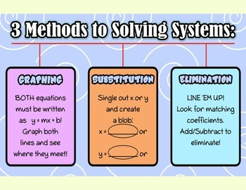 Graphic Organizer for the Methods to Solving Systems