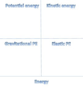 Graphic Organizer for the different forms of energy