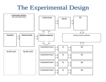 Graphic Organizer of Experimental Design
