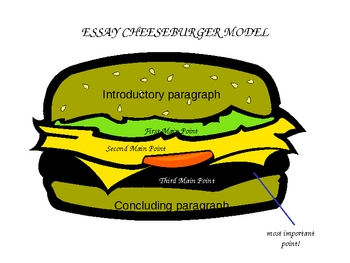 Graphic Organizer practice - Cheeseburger model powerpoint