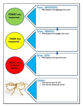 Graphic Organizer (story map) for Retelling Stories