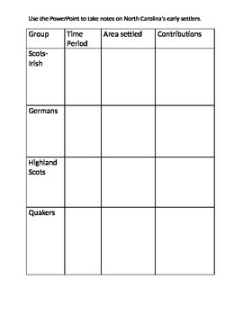 Graphic Organizer to compare early setters to North Carolina