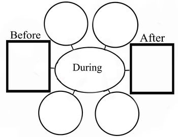 Graphic Organizer: Before, During, After