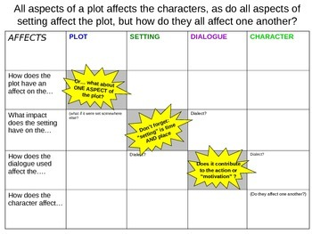 Graphic Organizer_affect on plot setting central idea theme character