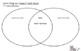 Graphic Organizers (Bundle of 15) DIGITALLY EDITABLE