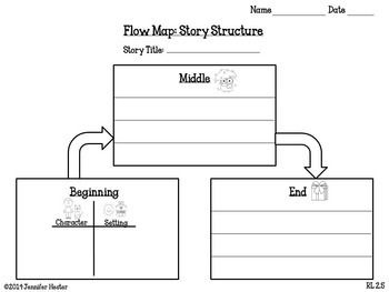 Graphic Organizers for Grade 2 Reading