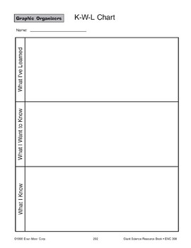 Graphic Organizers: KWL and Outline