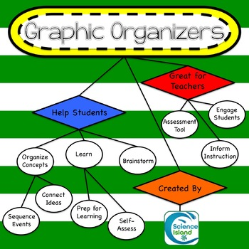 Graphic Organizers - Customizable Templates - KWL, Venn Diagram, and more!