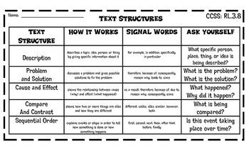 Graphic Organizers and Reference Chart for Nonfiction Text Structures