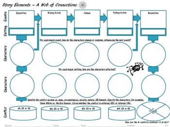 Graphic Organizers for Common Core Reading Standards (11-12): Literature