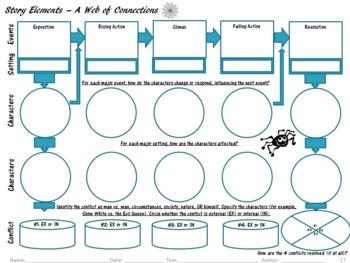 Graphic Organizers for Common Core Reading Standards (Gr. 7): Literature