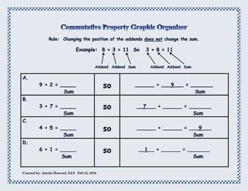 Graphic Organizers for Commutative Property (Common Core Aligned)