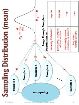Graphic Organizers for Statistics 3 - Sampling Dist & Inferential Statistics