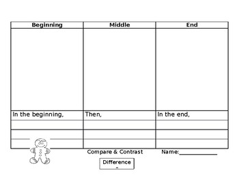 Graphic Organizers for The Little Red Hen, The 3 Little Pigs, & Goldilocks