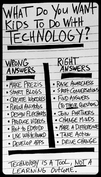 Graphic - What Do You Want Kids to Do With Technology?